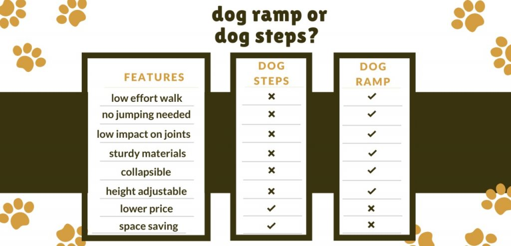 Dog Ramps Or Dog Stairs