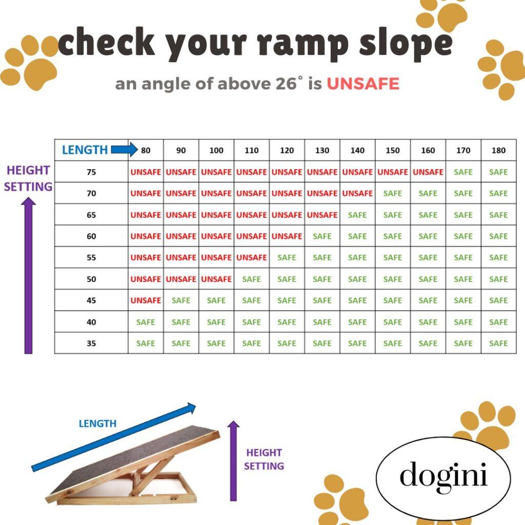 Dogini Ramp Slope/Angle Maths